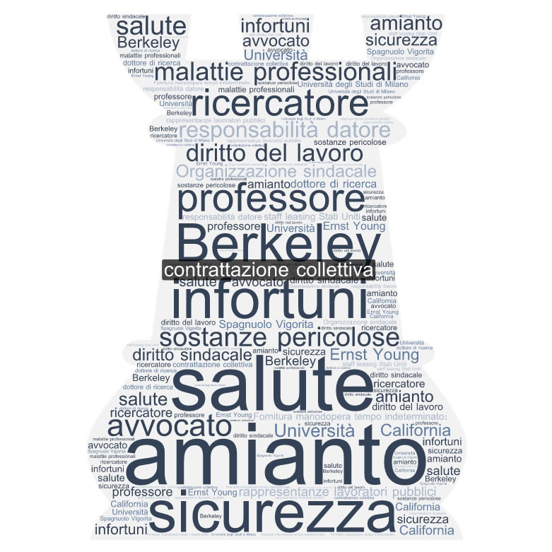 Giuseppe Mautone Word Cloud